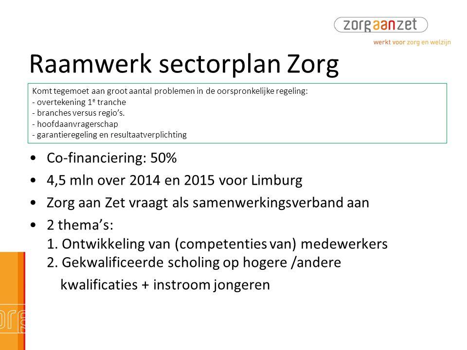 Raamwerk sectorplan Zorg