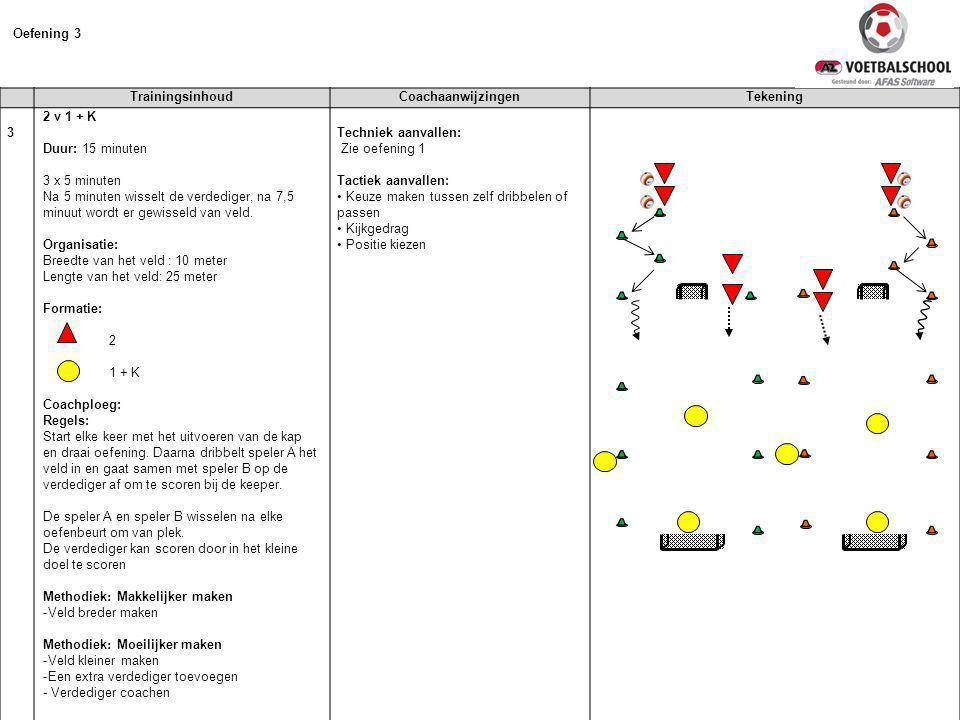 Oefening 3 Trainingsinhoud Coachaanwijzingen Tekening 3 2 v 1 + K
