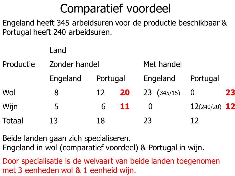 Comparatief voordeel Engeland heeft 345 arbeidsuren voor de productie beschikbaar & Portugal heeft 240 arbeidsuren.