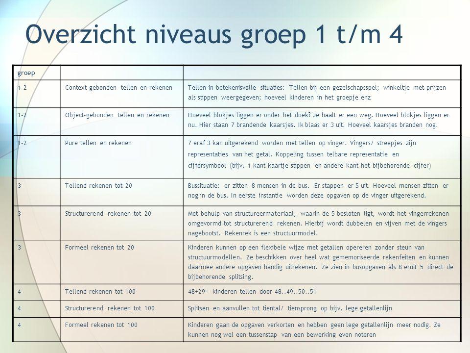 Overzicht niveaus groep 1 t/m 4