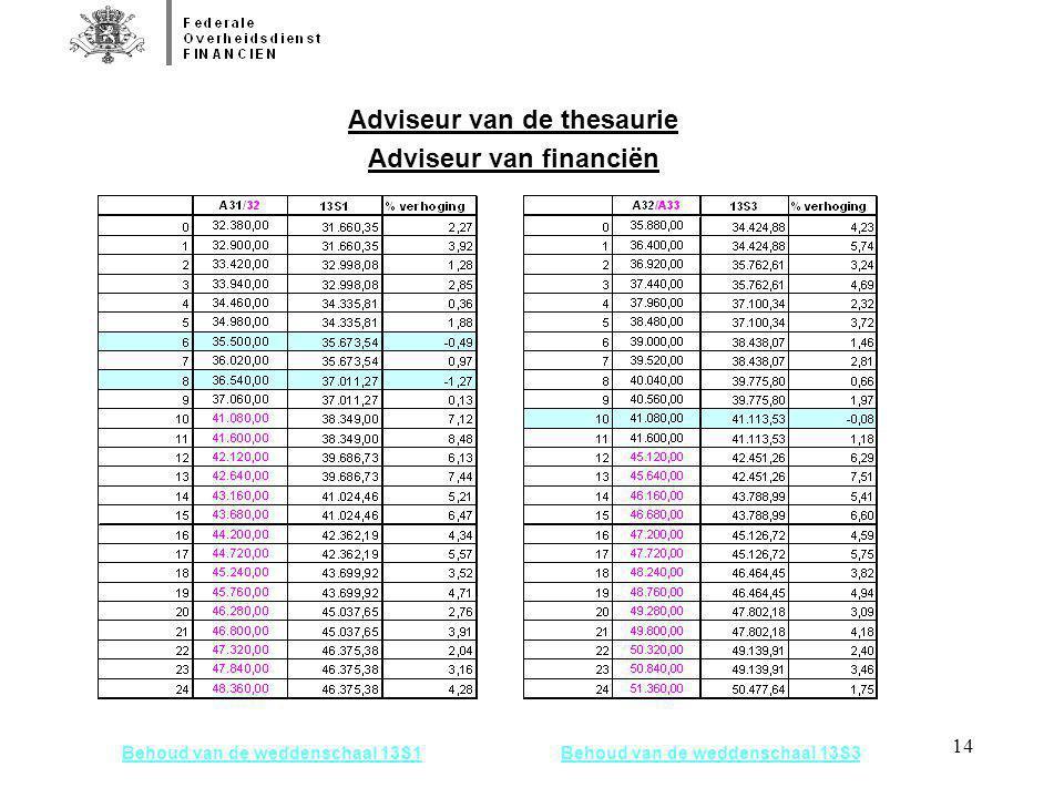 Adviseur van de thesaurie Adviseur van financiën