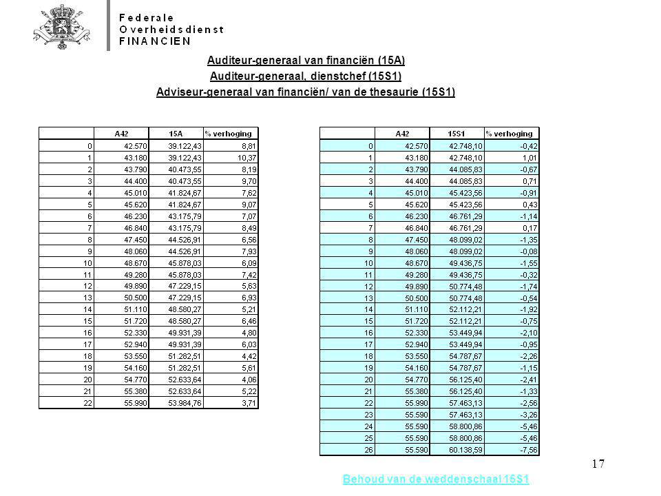 Auditeur-generaal van financiën (15A)