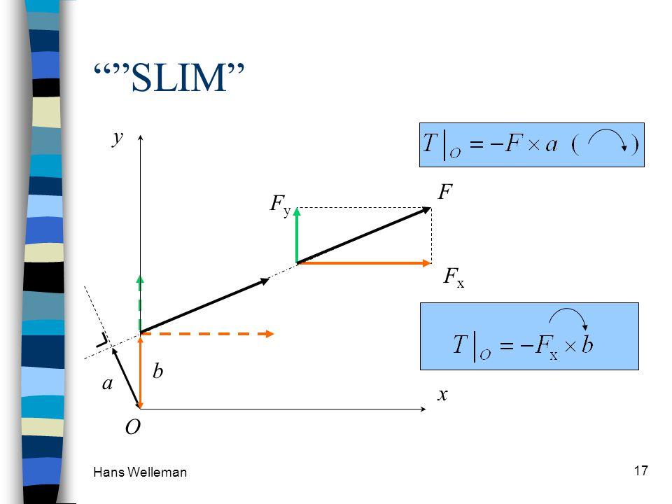 SLIM F x y O Fx Fy b a Hans Welleman