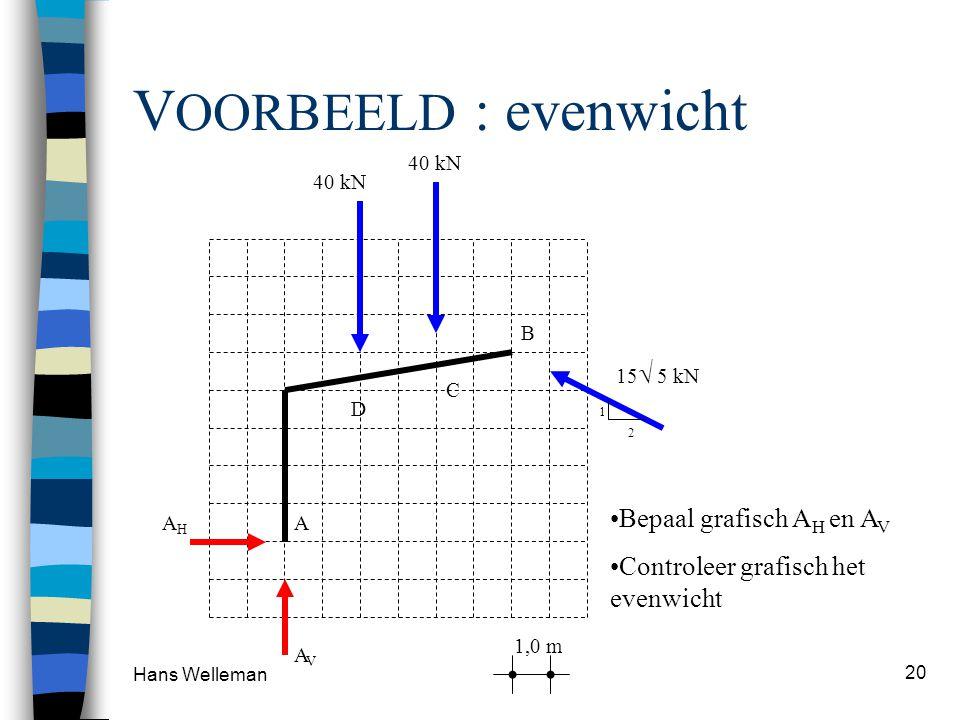 VOORBEELD : evenwicht Bepaal grafisch AH en AV