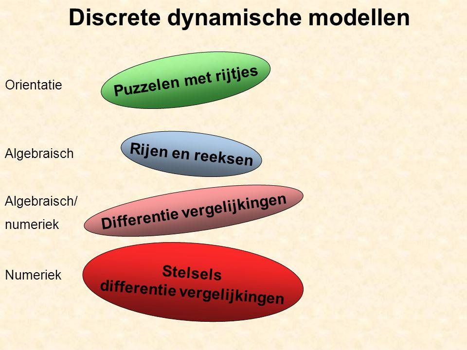 Differentie vergelijkingen differentie vergelijkingen