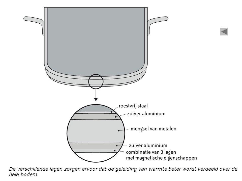 De verschillende lagen zorgen ervoor dat de geleiding van warmte beter wordt verdeeld over de hele bodem.