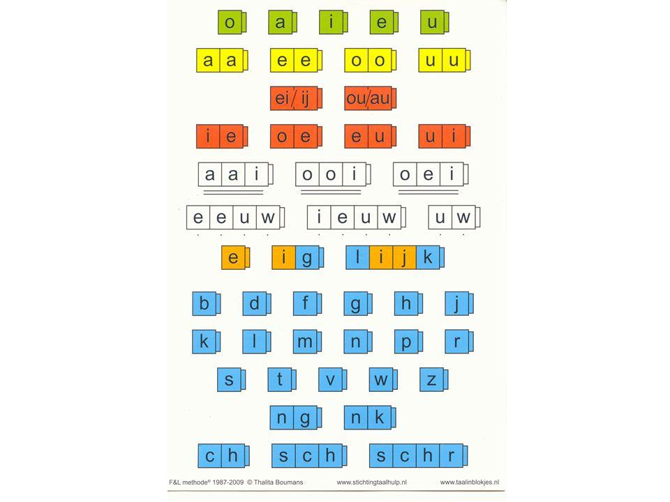 Laat dit plaatje zien en laat de klas de volgende woorden kleuren/blokken met kleurpotloden.