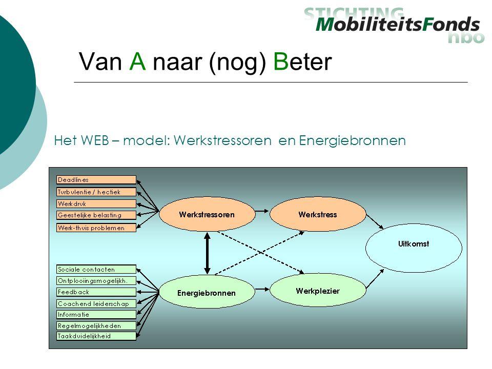 Van A naar (nog) Beter Het WEB – model: Werkstressoren en Energiebronnen