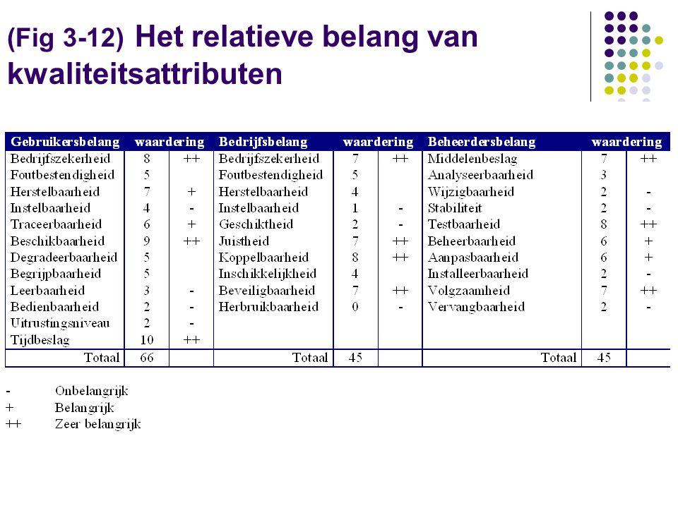 (Fig 3-12) Het relatieve belang van kwaliteitsattributen