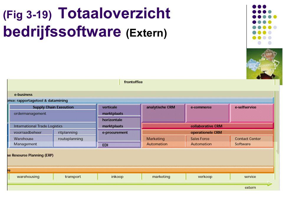 (Fig 3-19) Totaaloverzicht bedrijfssoftware (Extern)