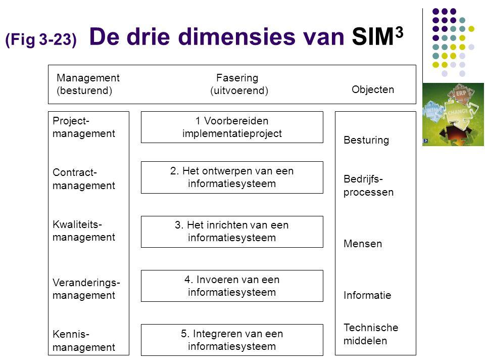 (Fig 3-23) De drie dimensies van SIM3