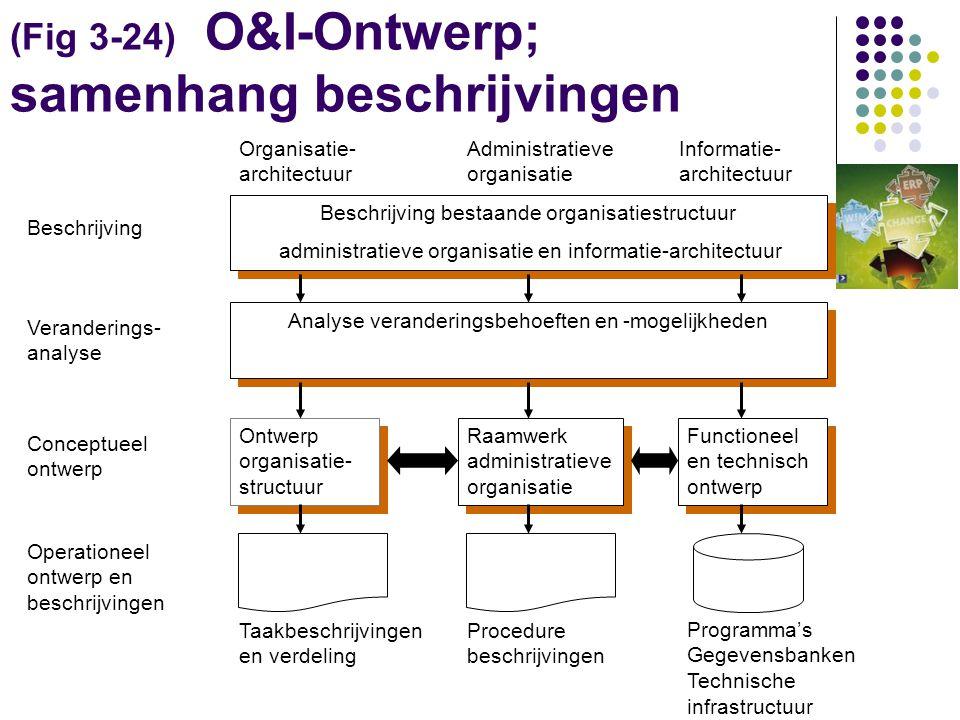 (Fig 3-24) O&I-Ontwerp; samenhang beschrijvingen