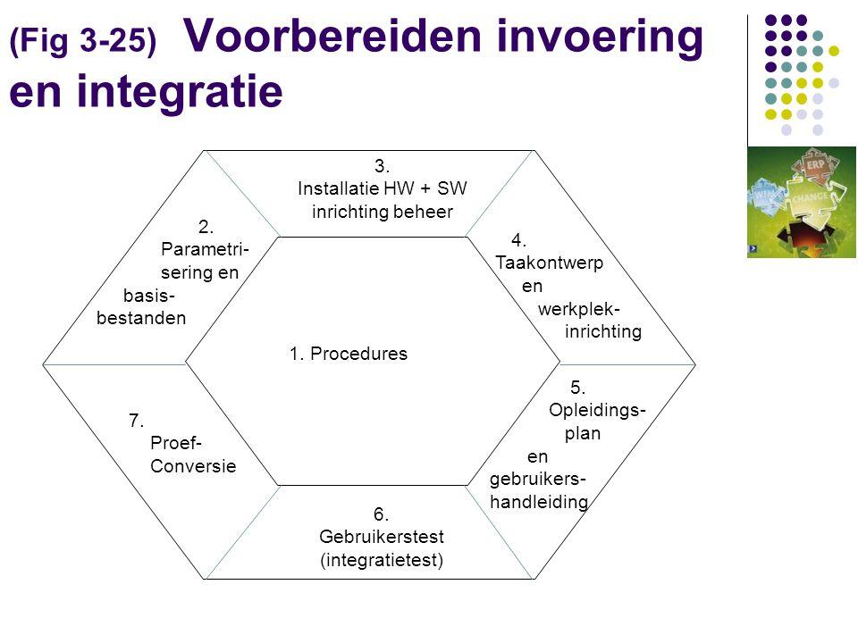 (Fig 3-25) Voorbereiden invoering en integratie