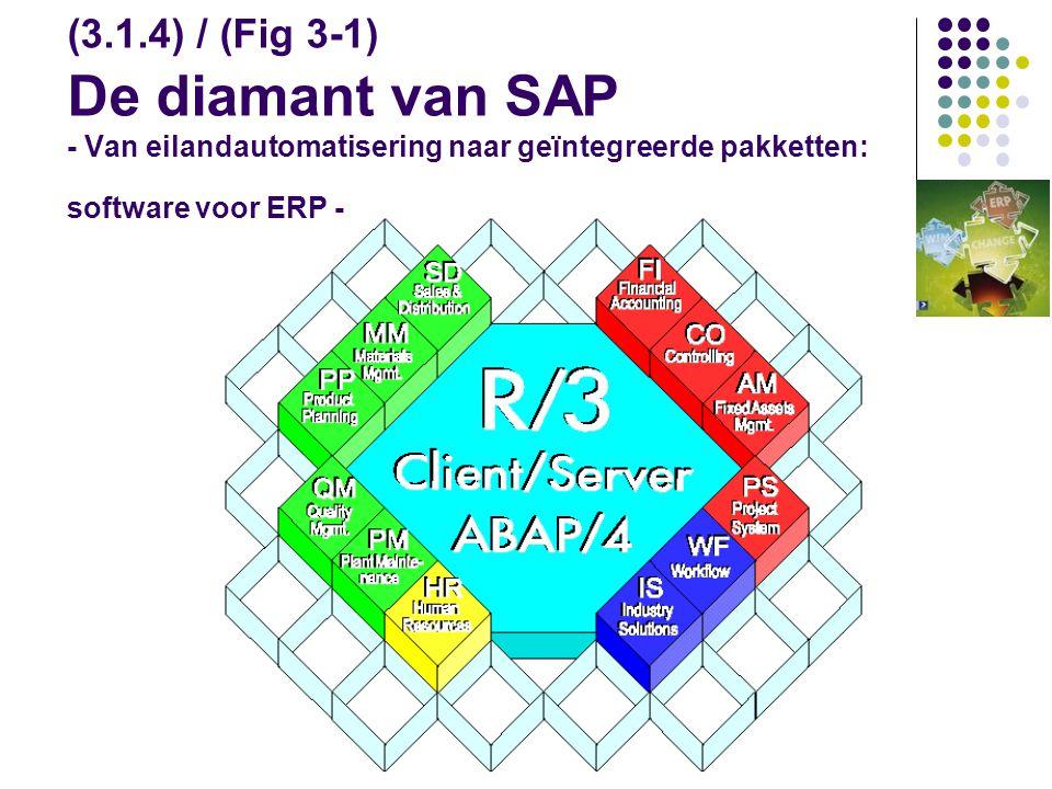 (3.1.4) / (Fig 3-1) De diamant van SAP - Van eilandautomatisering naar geïntegreerde pakketten: software voor ERP -