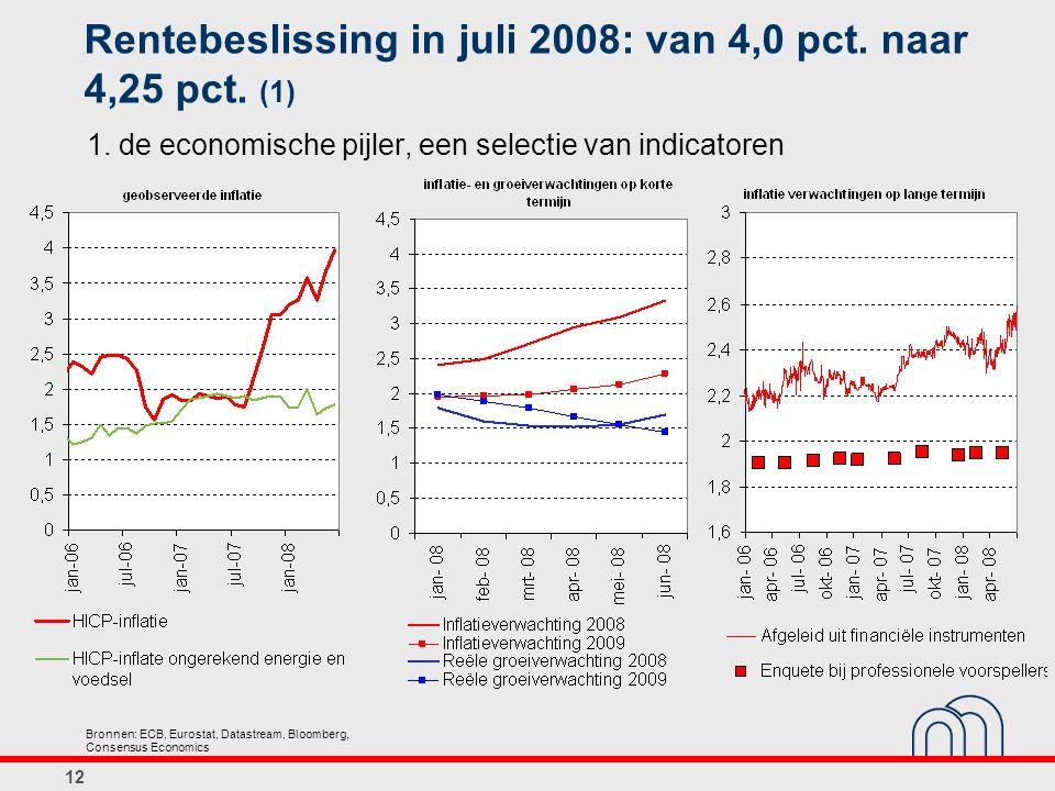 Rentebeslissing in juli 2008: van 4,0 pct. naar 4,25 pct. (1)