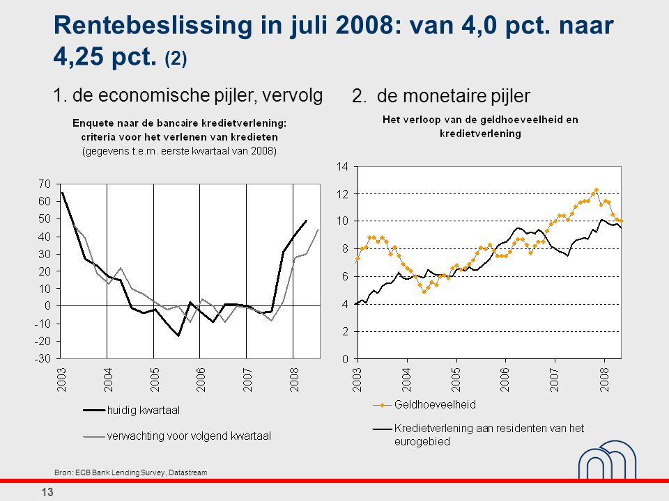 Rentebeslissing in juli 2008: van 4,0 pct. naar 4,25 pct. (2)