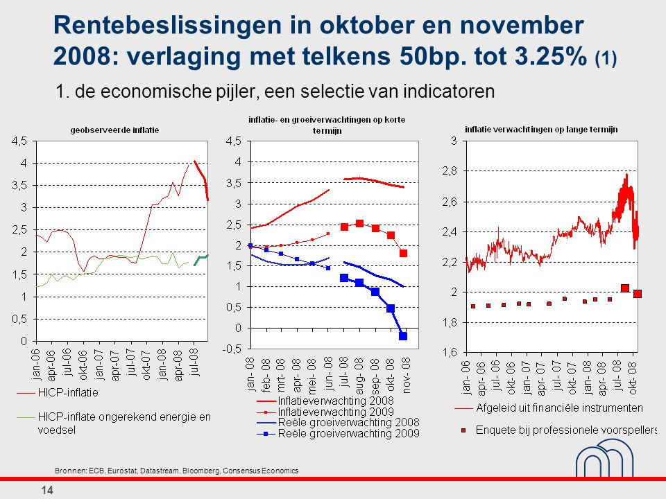 Rentebeslissingen in oktober en november 2008: verlaging met telkens 50bp. tot 3.25% (1)