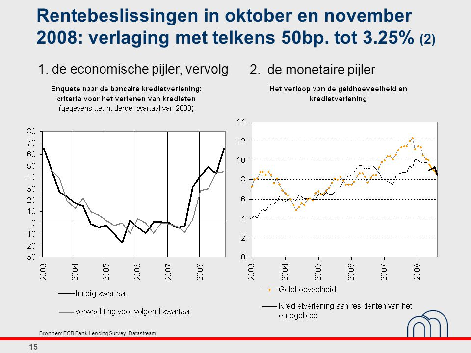 Rentebeslissingen in oktober en november 2008: verlaging met telkens 50bp. tot 3.25% (2)