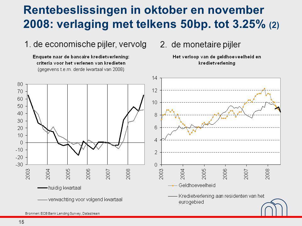 Rentebeslissingen in oktober en november 2008: verlaging met telkens 50bp. tot 3.25% (2)