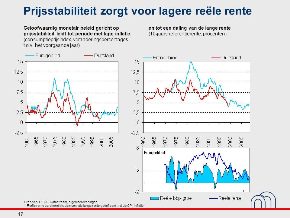 Prijsstabiliteit zorgt voor lagere reële rente