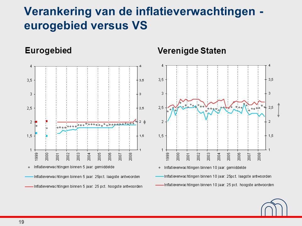 Verankering van de inflatieverwachtingen - eurogebied versus VS