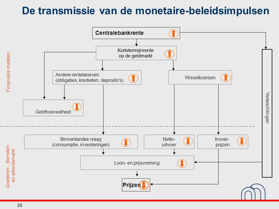 De transmissie van de monetaire-beleidsimpulsen
