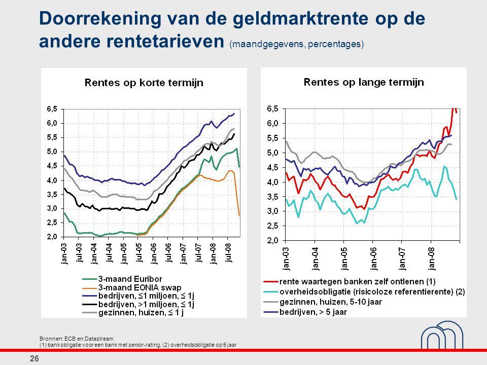 Doorrekening van de geldmarktrente op de andere rentetarieven (maandgegevens, percentages)