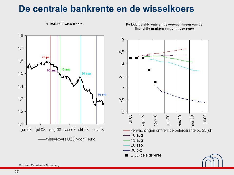 De centrale bankrente en de wisselkoers