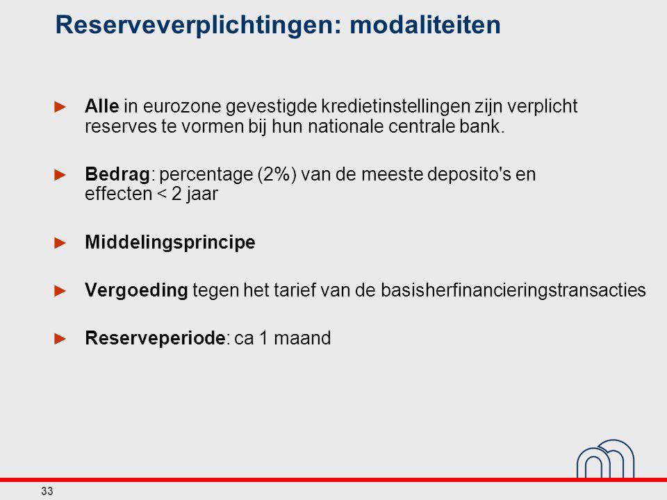 Reserveverplichtingen: modaliteiten
