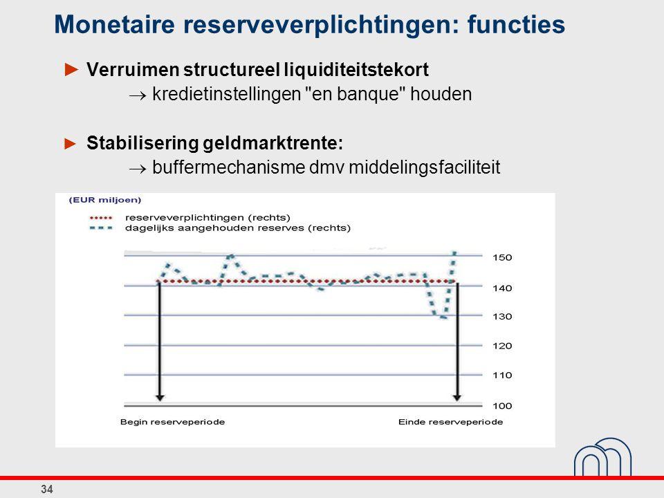 Monetaire reserveverplichtingen: functies
