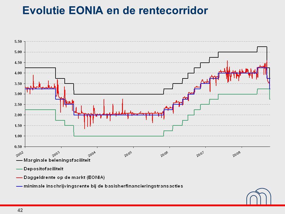 Evolutie EONIA en de rentecorridor