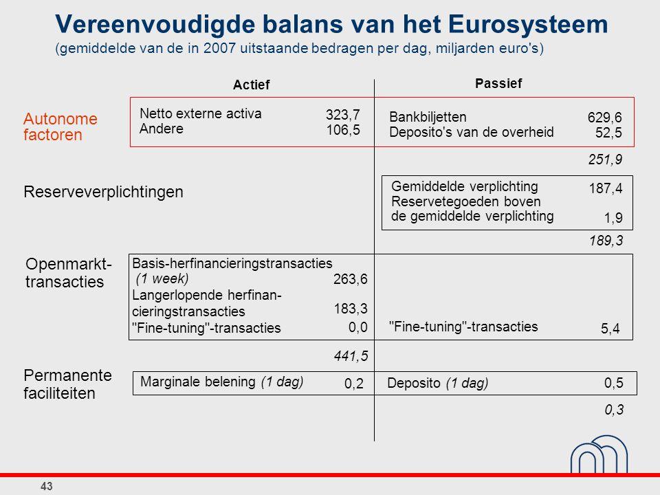 Vereenvoudigde balans van het Eurosysteem (gemiddelde van de in 2007 uitstaande bedragen per dag, miljarden euro s)