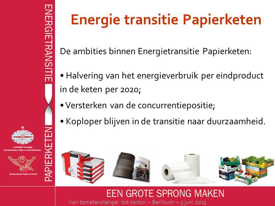 Energie transitie Papierketen