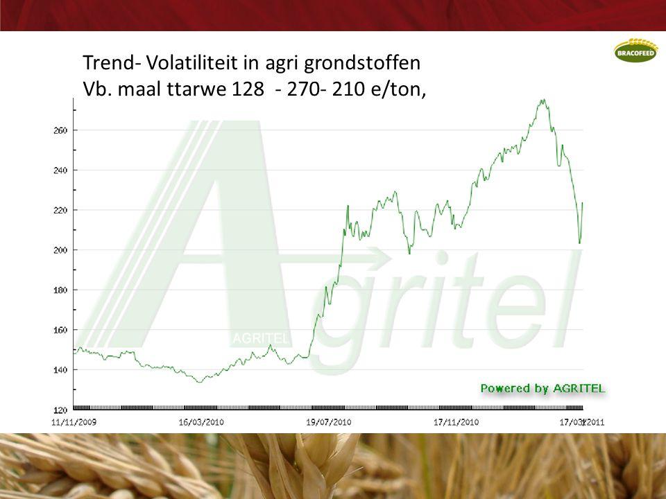 Trend- Volatiliteit in agri grondstoffen