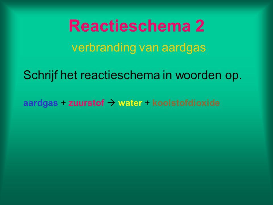Reactieschema 2 verbranding van aardgas