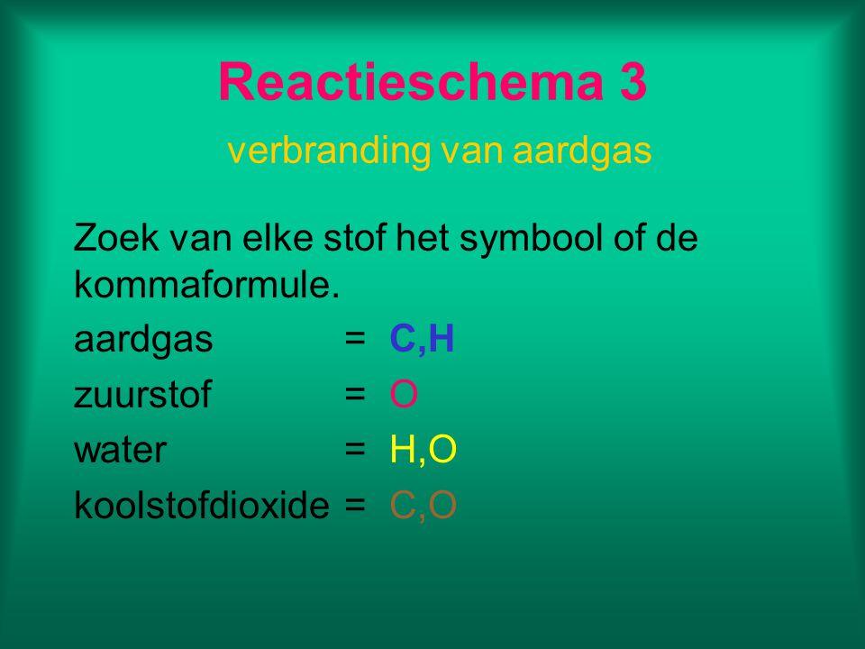 Reactieschema 3 verbranding van aardgas