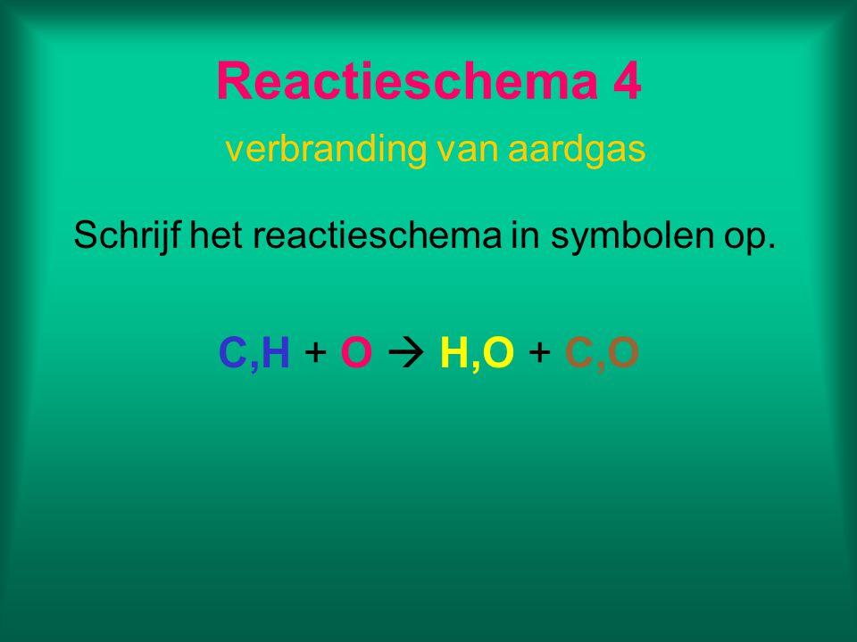 Reactieschema 4 verbranding van aardgas