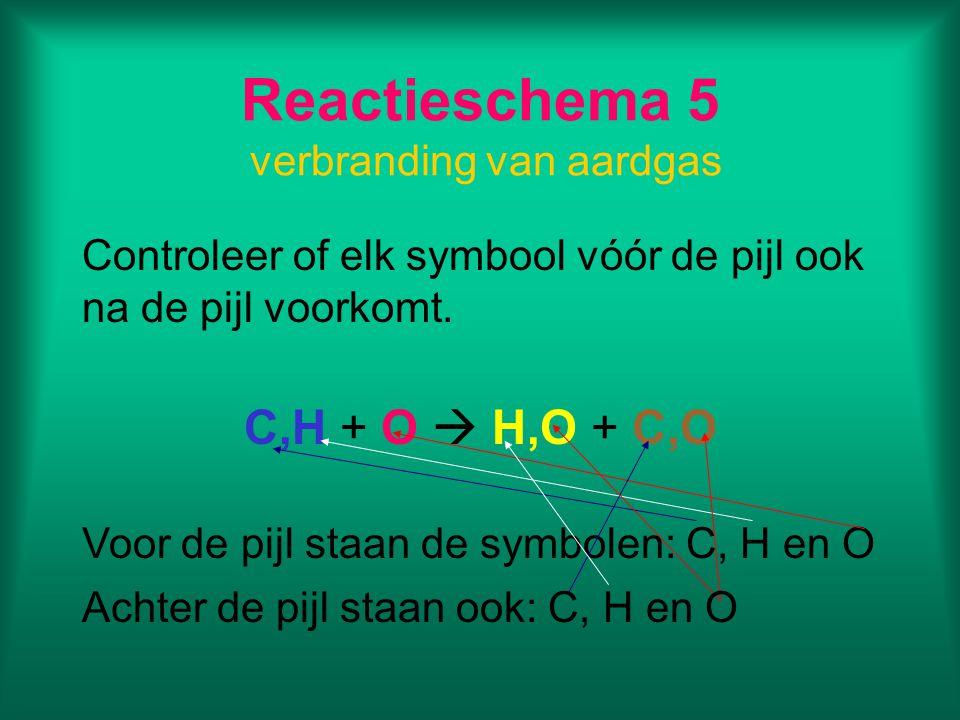 Reactieschema 5 verbranding van aardgas