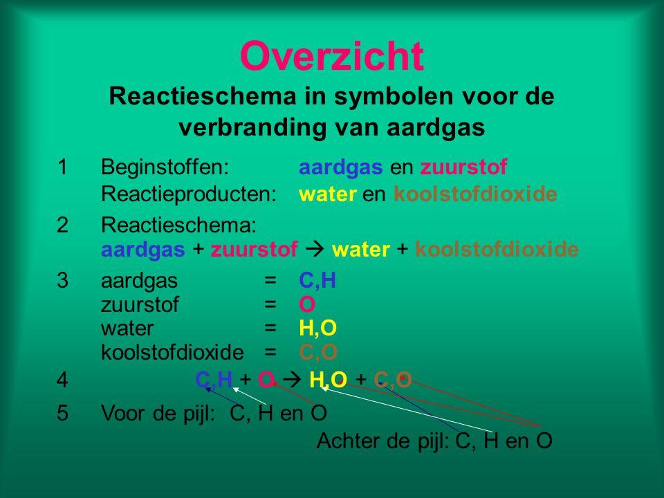 Overzicht Reactieschema in symbolen voor de verbranding van aardgas