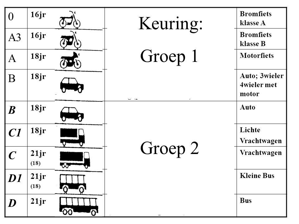 Keuring: Groep 1 Rijcategorieën Groep 2 Andere uit prognose! A3 A B C1
