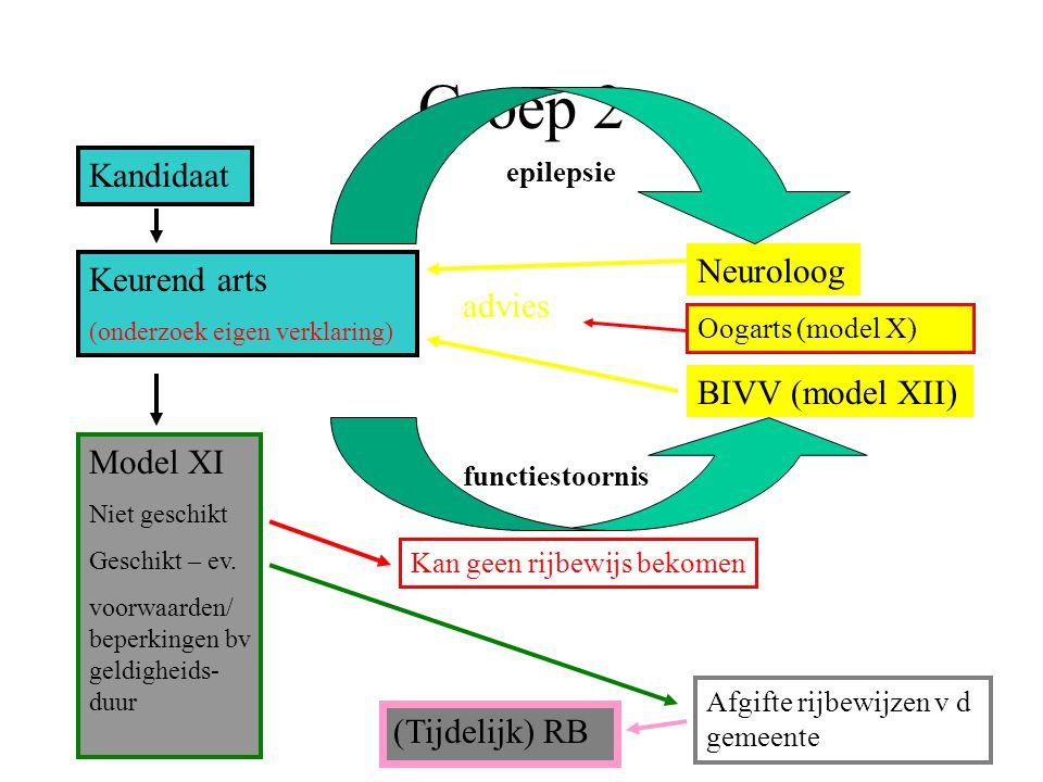 Groep 2 Kandidaat Neuroloog Keurend arts advies BIVV (model XII)