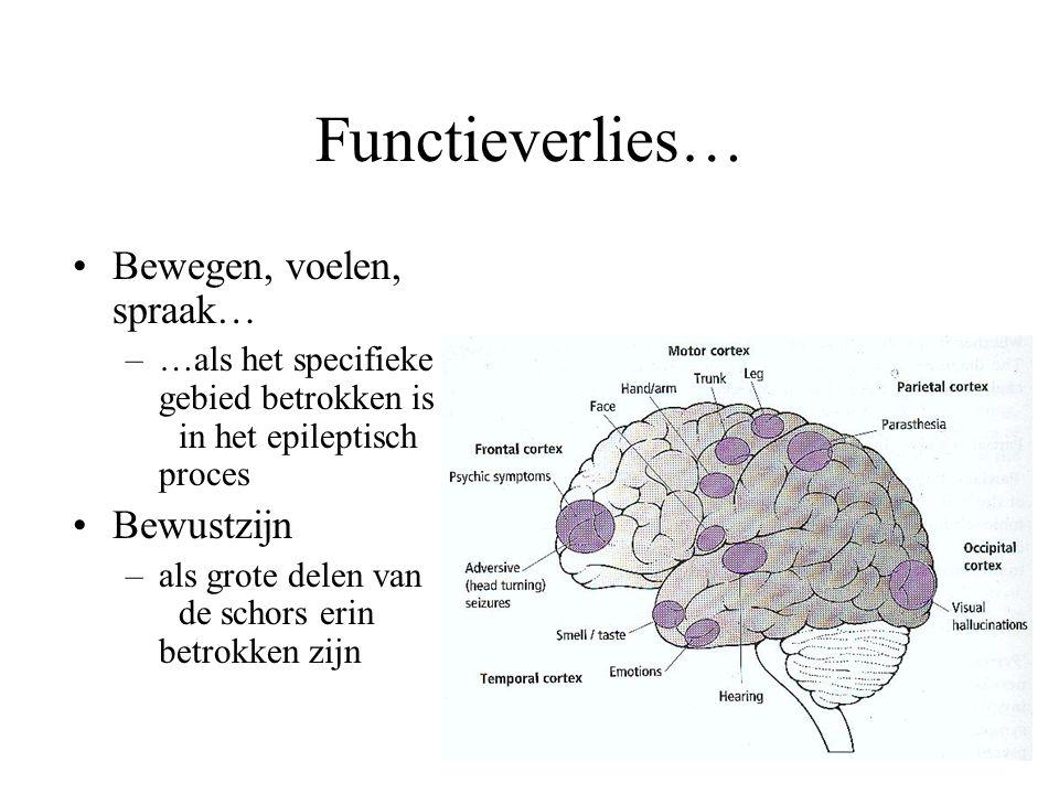 Functieverlies… Bewegen, voelen, spraak… Bewustzijn