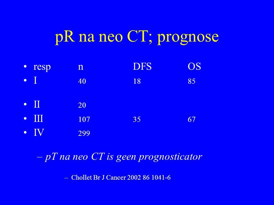 pR na neo CT; prognose resp n DFS OS I 40 18 85 II 20 III 107 35 67