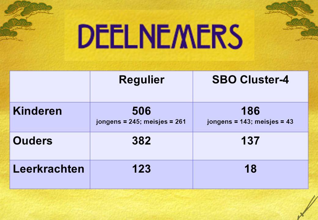 Regulier SBO Cluster-4 Kinderen 506 186 Ouders 382 137 Leerkrachten