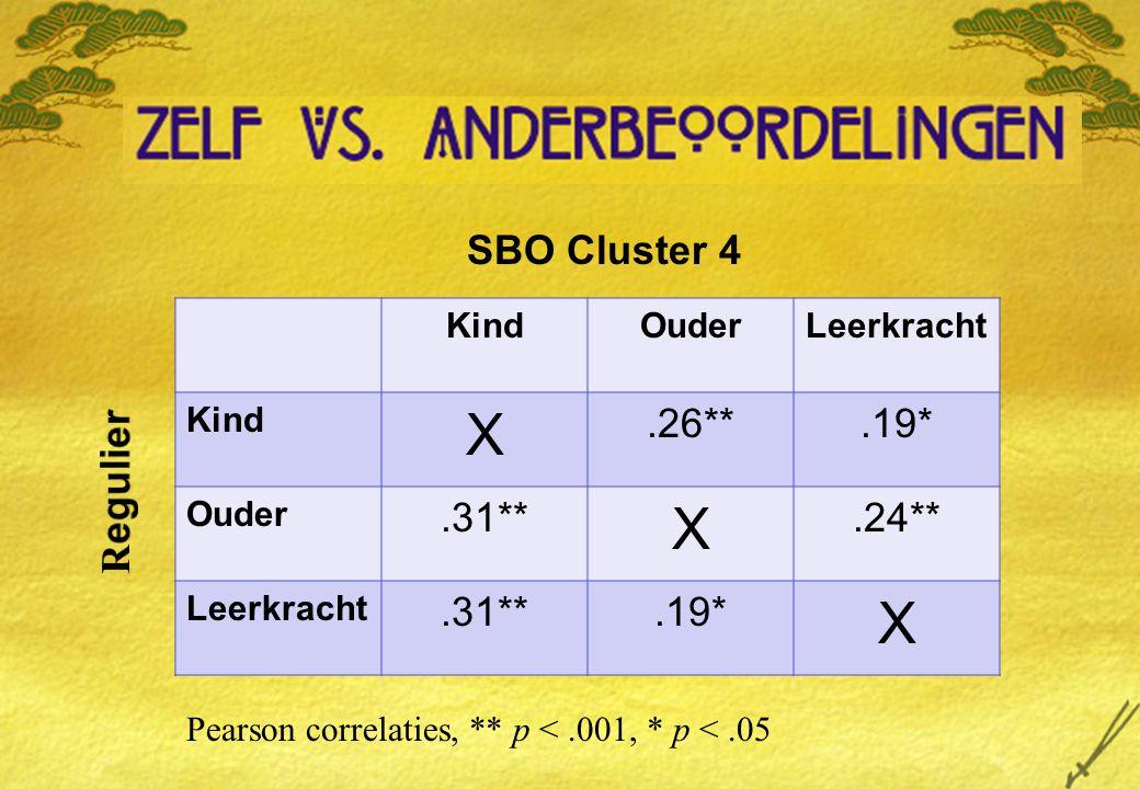 X SBO Cluster 4 .26** .19* .31** .24** Regulier Kind Ouder Leerkracht