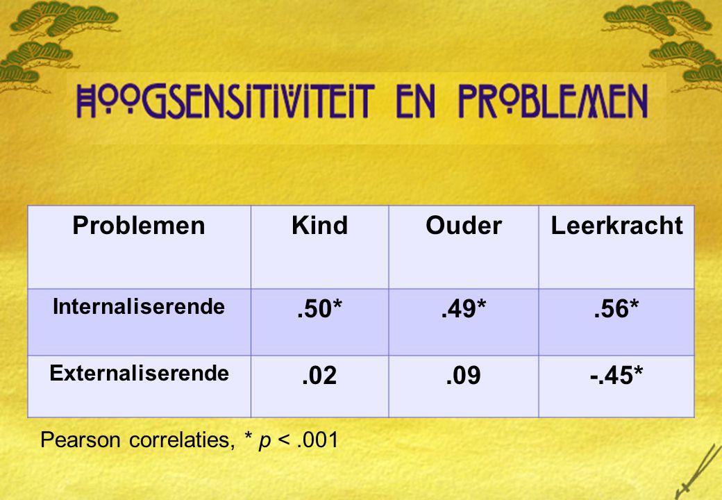 Problemen Kind Ouder Leerkracht .50* .49* .56* .02 .09 -.45*