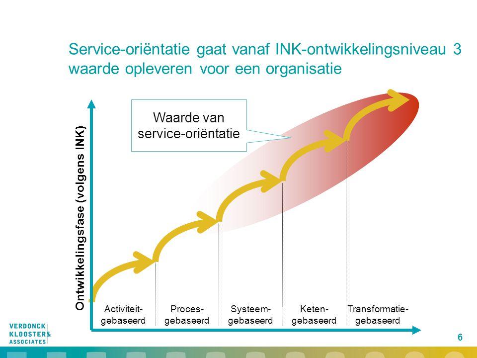 Ontwikkelingsfase (volgens INK)