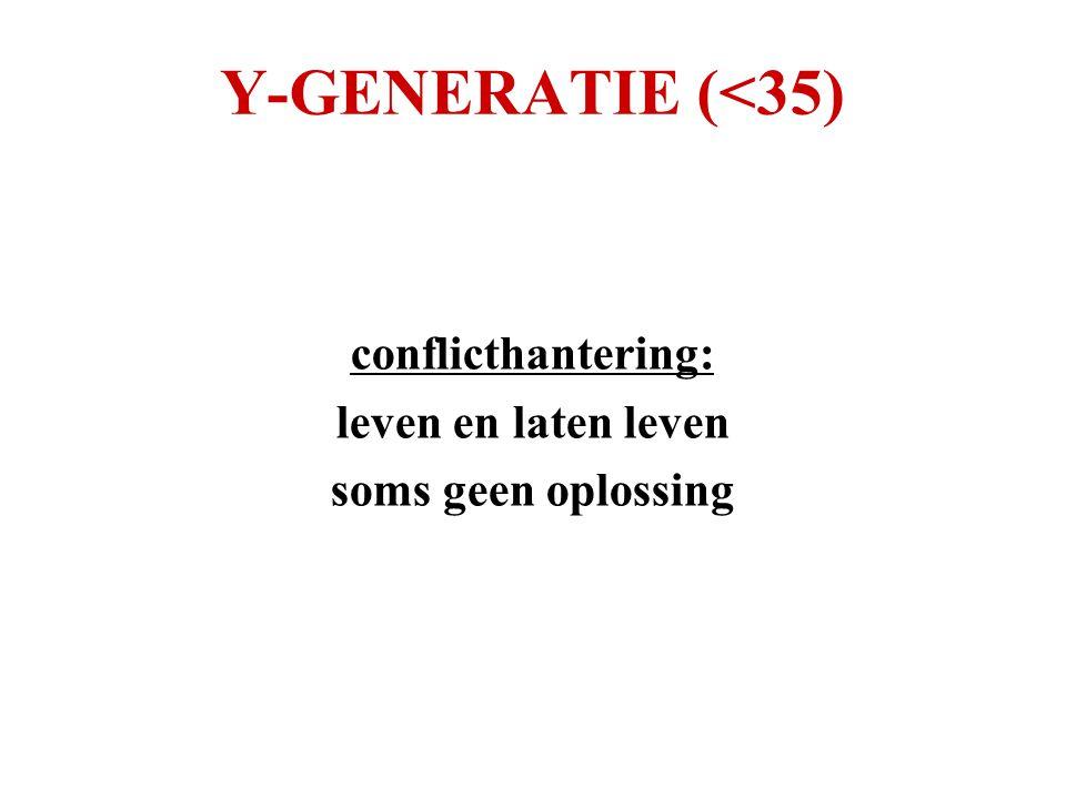 Y-GENERATIE (<35) conflicthantering: leven en laten leven