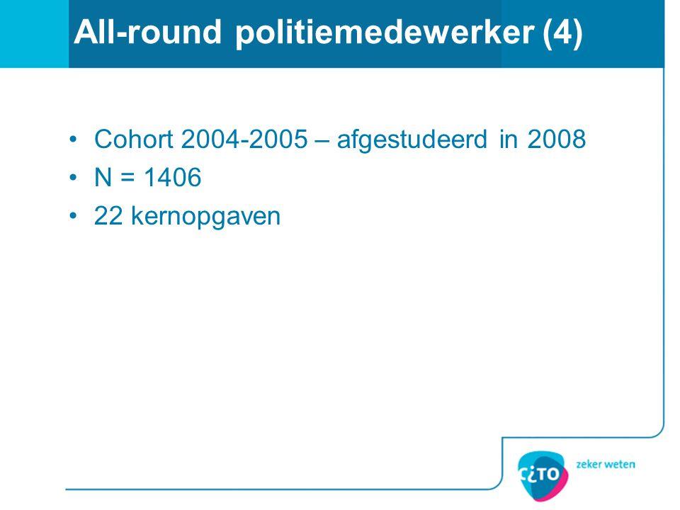 All-round politiemedewerker (4)