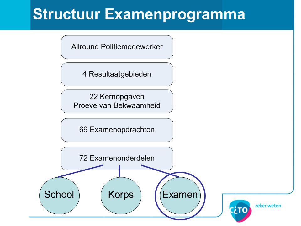 Structuur Examenprogramma